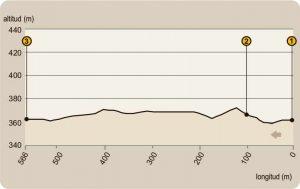 Perfil ruta Mirador del Rey-sierra-de-Andujar
